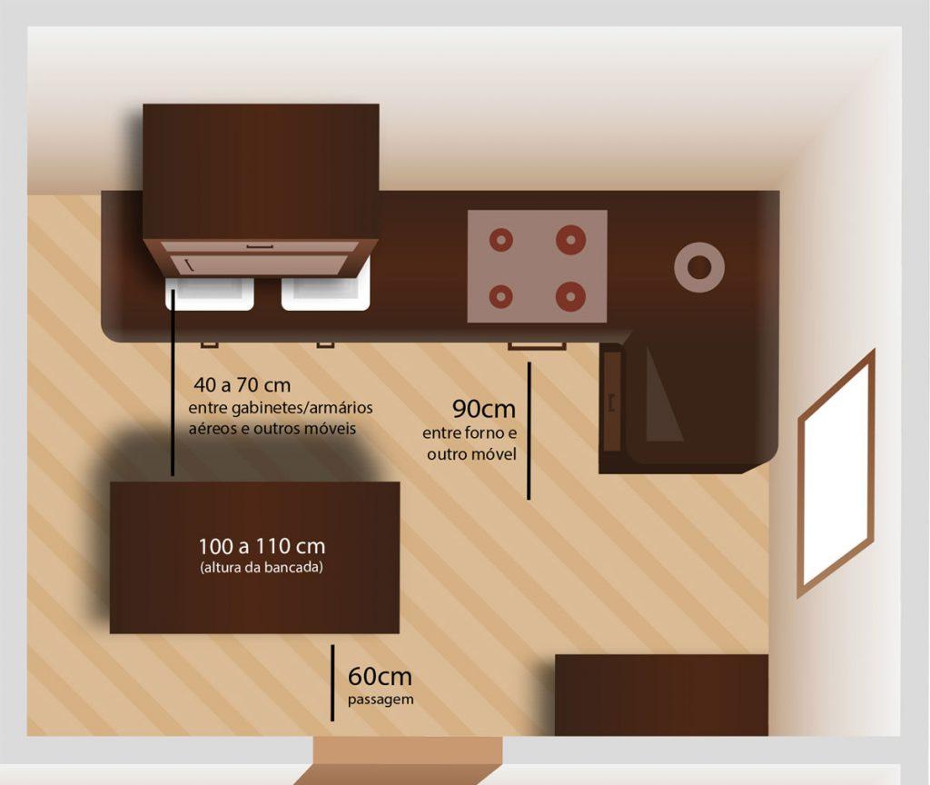 ergonomia cozinha